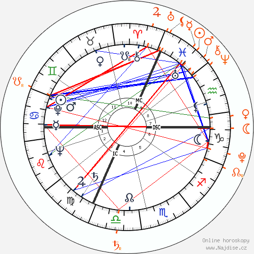 Jane Russell Smrt - Úmrtí (†28.2.2011)