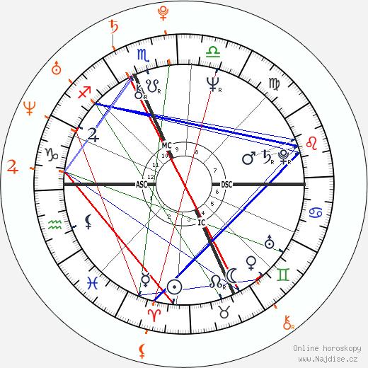 Film: Astrologické domy a Ascendent, Howard Sasportas, 1985