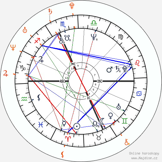 Film: Planety a znamení v domech horoskopu, Howard Sasportas, 1985