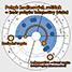 Ukázka - Lokomotiva - tvar horoskopu