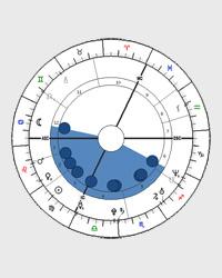 Miska - tvar horoskopu