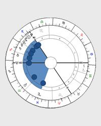 Ranec - tvar horoskopu