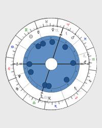Rozptyl - tvar horoskopu