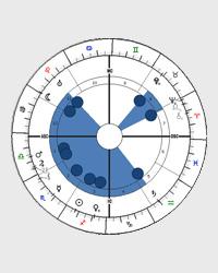 Dvě ucha u držadla vědra - tvar horoskopu