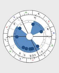 Vymknutí - tvar horoskopu