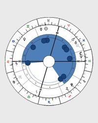 Tvary horoskopu