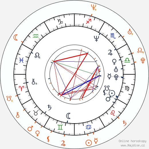 Partnerský horoskop: Aaron Jeffery a Zoe Naylor