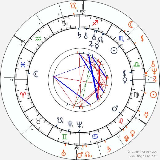 Partnerský horoskop: Adi Dassler a Franz Beckenbauer