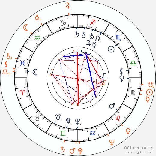 Partnerský horoskop: Adi Dassler a Jesse Owens