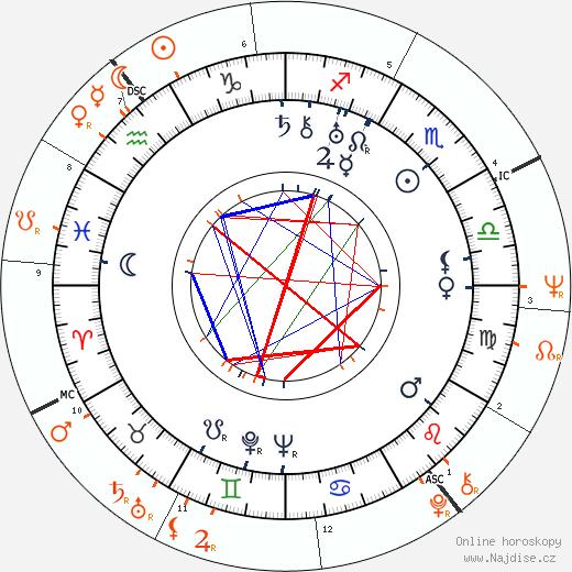 Partnerský horoskop: Adi Dassler a Muhammad Ali