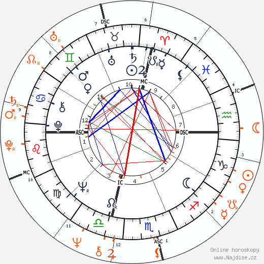 Partnerský horoskop: Al Pacino a Diane Keaton