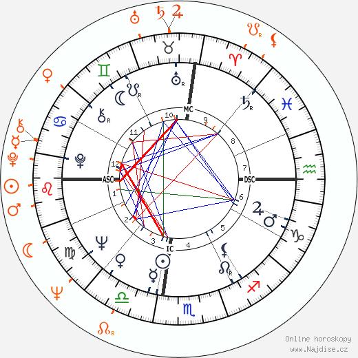 Partnerský horoskop: Alan Ladd Jr. a Natalie Trundy