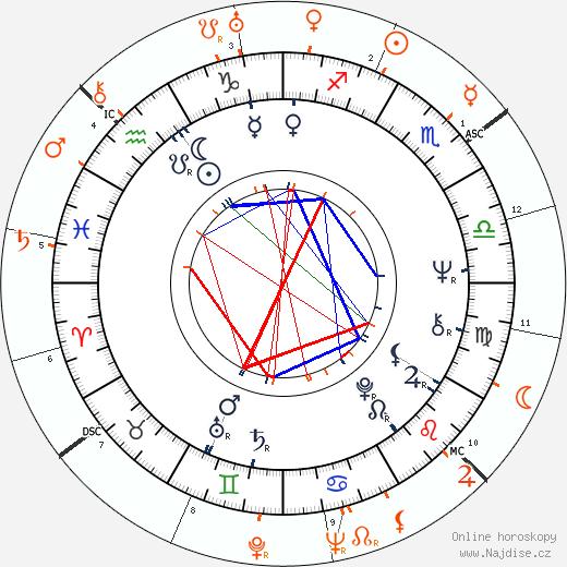 Partnerský horoskop: Anita Pallenberg a Alberto Moravia