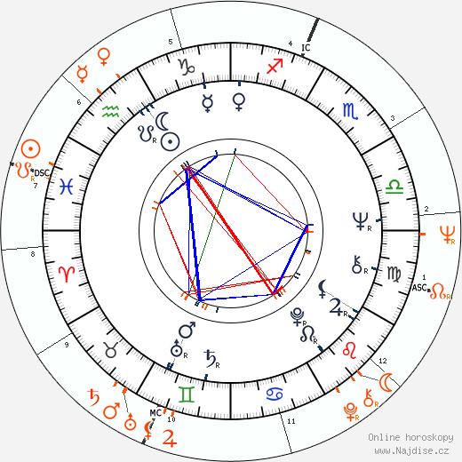 Partnerský horoskop: Anita Pallenberg a Brian Jones