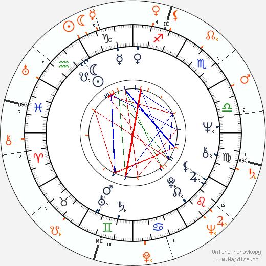 Partnerský horoskop: Anita Pallenberg a Federico Fellini