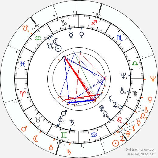 Partnerský horoskop: Anita Pallenberg a Mick Jagger