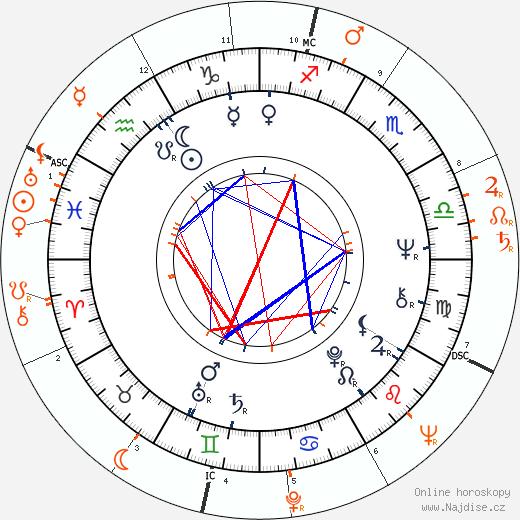 Partnerský horoskop: Anita Pallenberg a Pier Paolo Pasolini