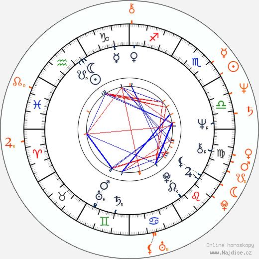 Partnerský horoskop: Anita Pallenberg a Richard Lloyd