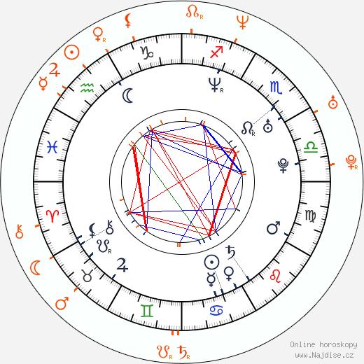 Partnerský horoskop: Anna Friel a Christian Bale