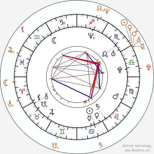 Partnerský horoskop: Anna Friel a Joaquin Phoenix