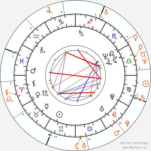 Partnerský horoskop: Annette Bening a Ed Begley Jr.