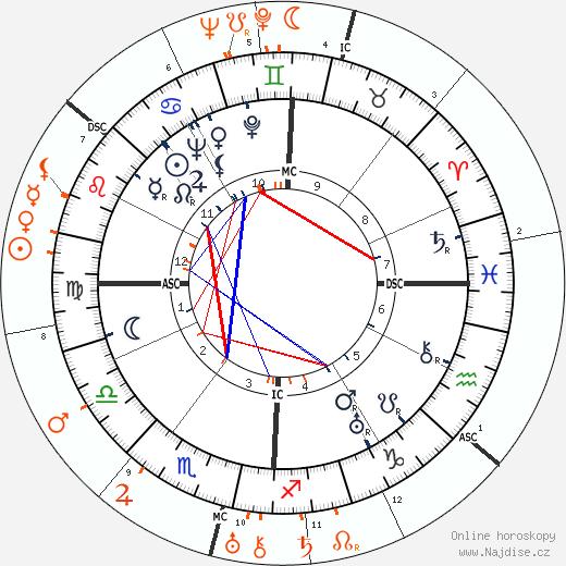 Partnerský horoskop: Barbara Stanwyck a Charles Boyer