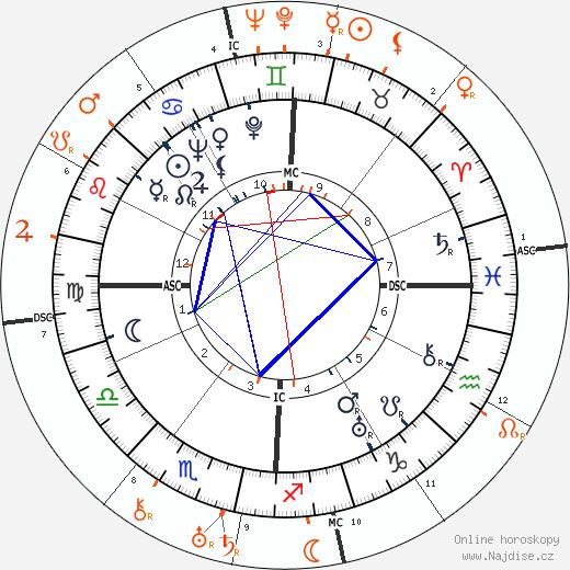 Partnerský horoskop: Barbara Stanwyck a Frank Capra