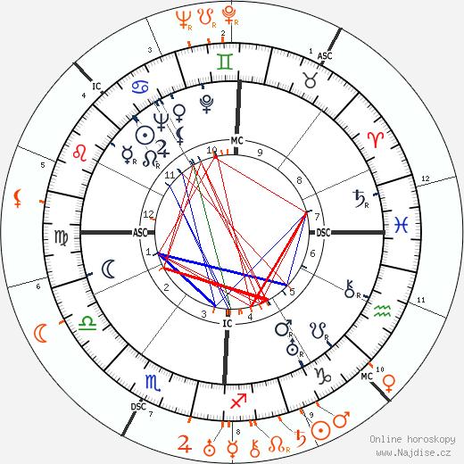 Partnerský horoskop: Barbara Stanwyck a Humphrey Bogart