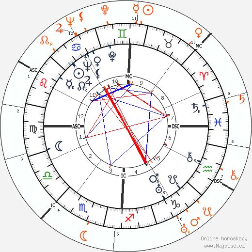 Partnerský horoskop: Barbara Stanwyck a John Wayne