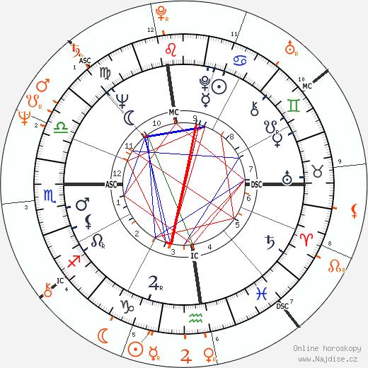 Partnerský horoskop: Bill Cosby a Debbie Allen