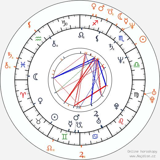 Partnerský horoskop: Bill Paxton a Kelly Rowan