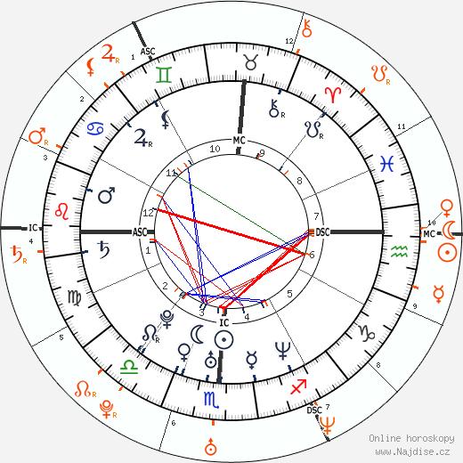 Partnerský horoskop: Brittany Murphy a Ashton Kutcher