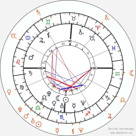 Partnerský horoskop: Brittany Murphy a Eminem
