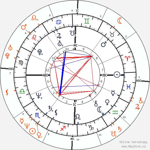 Partnerský horoskop: Bruce Willis a Demi Moore