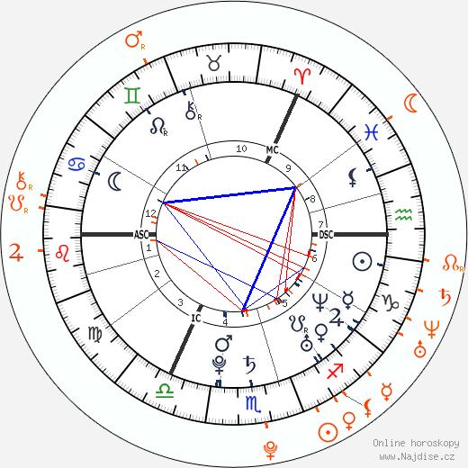 Partnerský horoskop: Calvin Harris a Rita Ora