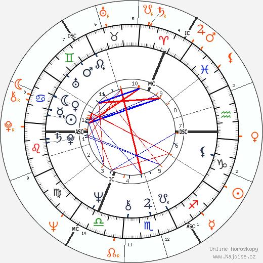 Partnerský horoskop: Camilla vévodkyně z Cornwallu a Andrew Parker Bowles