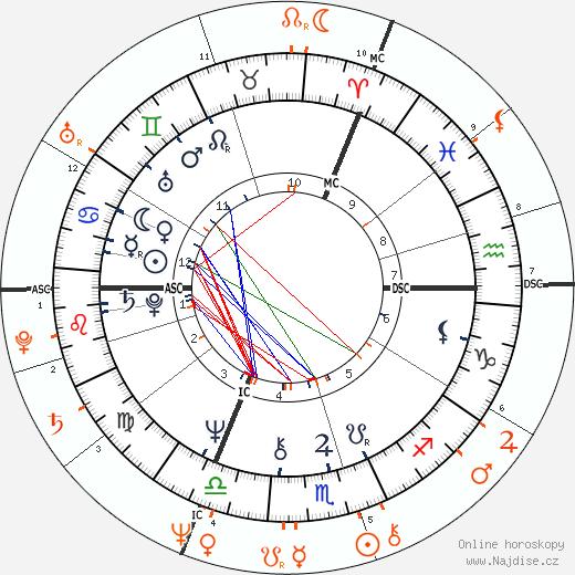 Partnerský horoskop: Camilla vévodkyně z Cornwallu a princ Charles