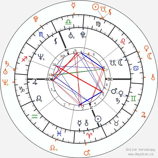 Partnerský horoskop: Carmen Electra a Max George