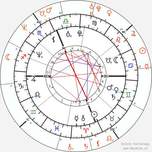 Partnerský horoskop: Carmen Electra a Vin Diesel