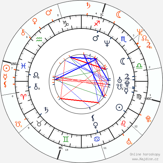 Partnerský horoskop: Christian Slater a Sharon Stone