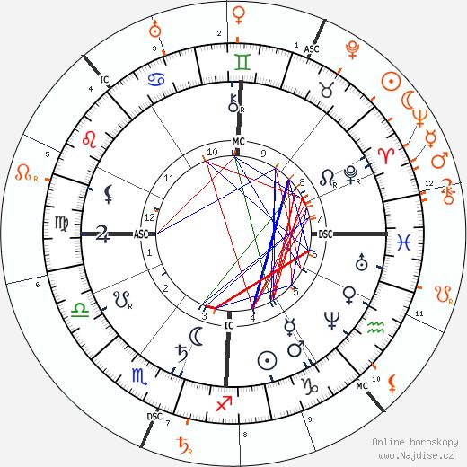 Partnerský horoskop: císařovna Sissi a Marie Valerie Habsbursko-Lotrinská