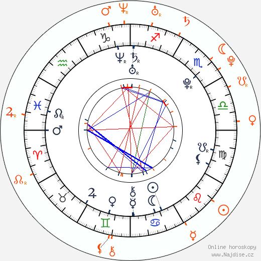 Partnerský horoskop: Colton Haynes a Electra Avellán