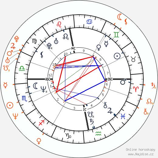 Partnerský horoskop: Craig Ferguson a Parker Posey