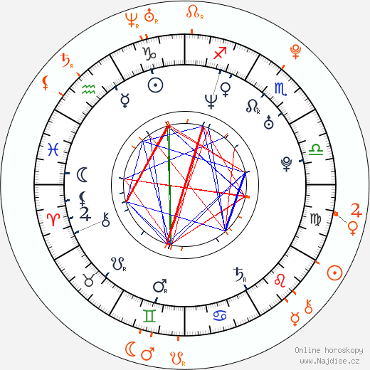 Partnerský horoskop: Dan Přibáň a Dominika Gawliczková