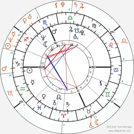 Partnerský horoskop: Dave Grohl a Christina Aguilera