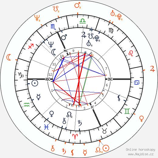 Partnerský horoskop: Dave Grohl a Kari Wuhrer