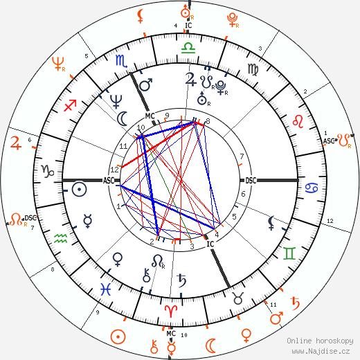 Partnerský horoskop: Dave Grohl a Melissa Auf der Maur