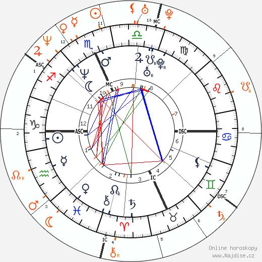 Partnerský horoskop: Dave Grohl a Winona Ryder