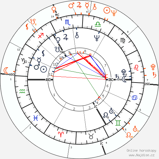 Partnerský horoskop: David Bowie a Susan Sarandon