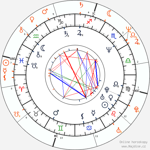 Partnerský horoskop: David Duchovny a Sharon Stone